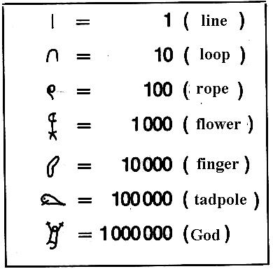 symbols for numbers